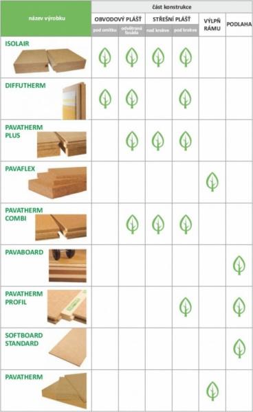 Pavatex - použití tepelné izolace