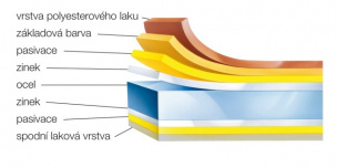 Lindab Topline struktura