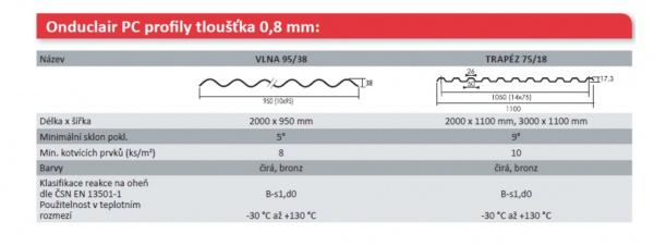 ONDUCLAIR® - PC profily tloušťka 0,8 mm